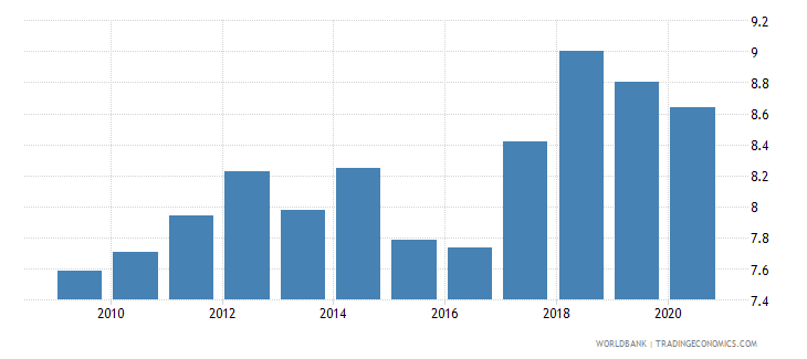 equatorial guinea employers total percent of employment wb data