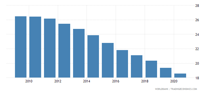 equatorial guinea employment in industry percent of total employment wb data