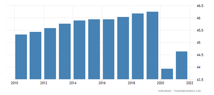 equatorial guinea employment to population ratio 15 plus  female percent wb data