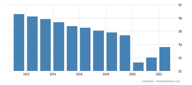 equatorial guinea employment to population ratio 15 plus  male percent wb data