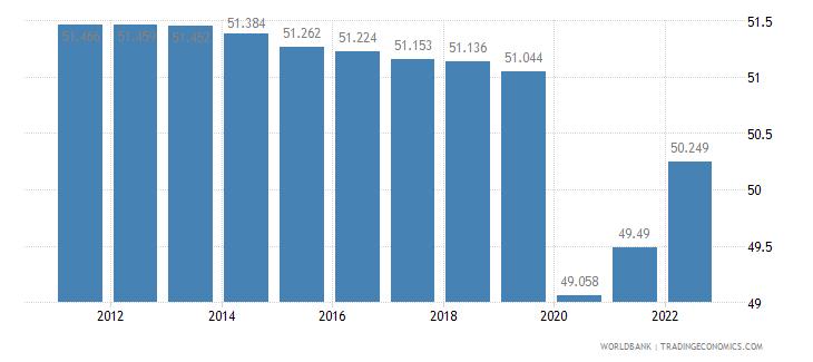 equatorial guinea employment to population ratio 15 plus  total percent wb data
