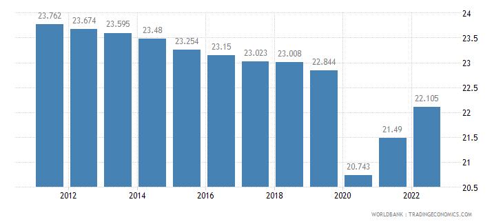 equatorial guinea employment to population ratio ages 15 24 female percent wb data