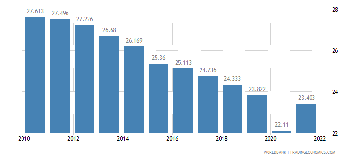 equatorial guinea employment to population ratio ages 15 24 male percent wb data