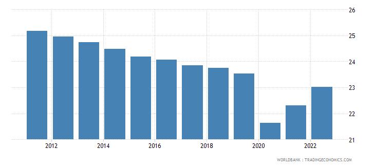 equatorial guinea employment to population ratio ages 15 24 total percent wb data