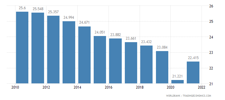 equatorial guinea employment to population ratio ages 15 24 total percent wb data