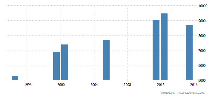 equatorial guinea enrolment in grade 1 of lower secondary general education both sexes number wb data