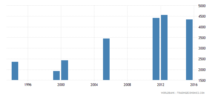 equatorial guinea enrolment in grade 1 of lower secondary general education female number wb data