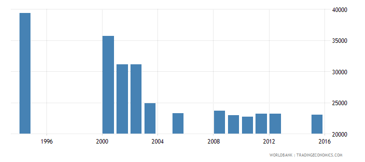 equatorial guinea enrolment in grade 1 of primary education both sexes number wb data