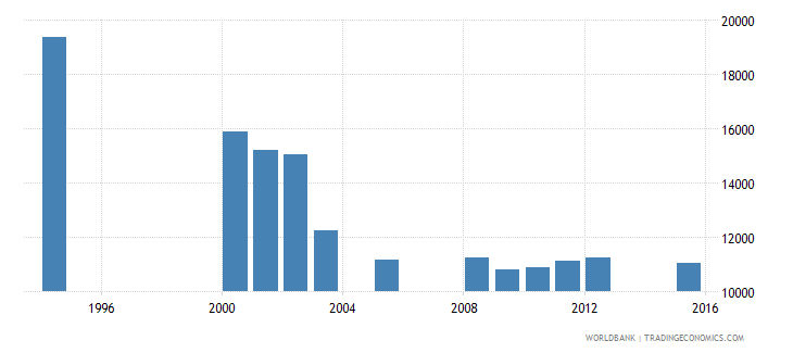 equatorial guinea enrolment in grade 1 of primary education female number wb data
