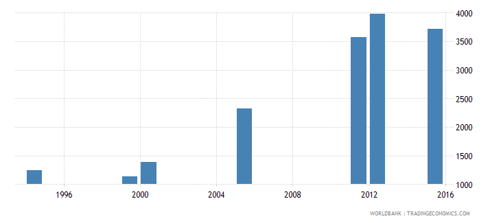 equatorial guinea enrolment in grade 2 of lower secondary general education female number wb data