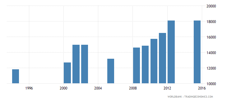 equatorial guinea enrolment in grade 2 of primary education both sexes number wb data