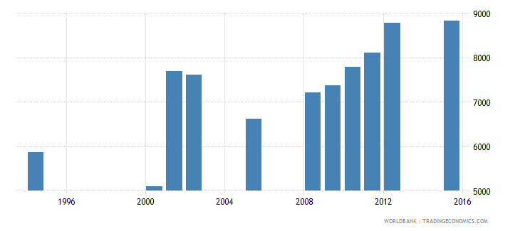 equatorial guinea enrolment in grade 2 of primary education female number wb data