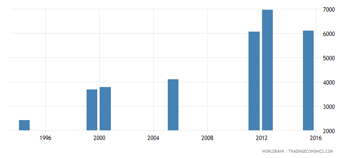 equatorial guinea enrolment in grade 3 of lower secondary general education both sexes number wb data