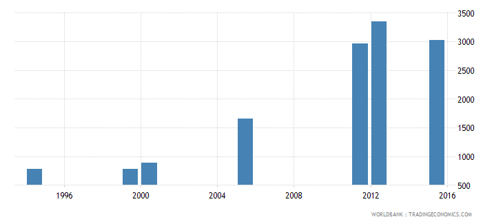 equatorial guinea enrolment in grade 3 of lower secondary general education female number wb data