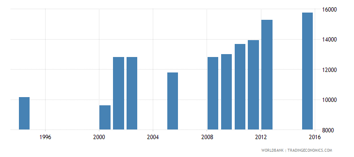 equatorial guinea enrolment in grade 3 of primary education both sexes number wb data