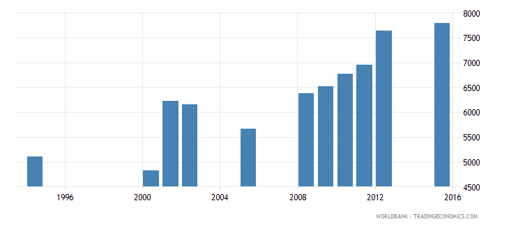 equatorial guinea enrolment in grade 3 of primary education female number wb data