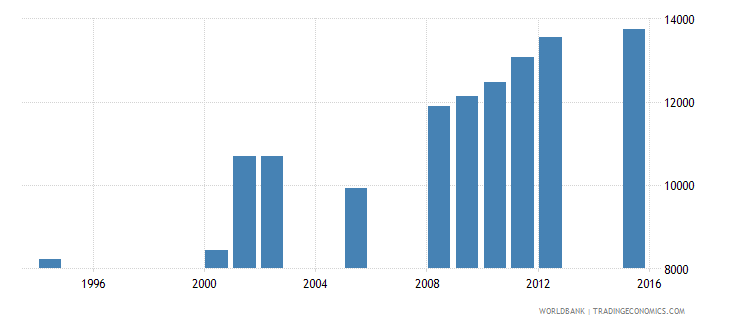 equatorial guinea enrolment in grade 4 of primary education both sexes number wb data