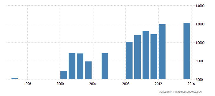equatorial guinea enrolment in grade 5 of primary education both sexes number wb data
