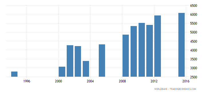 equatorial guinea enrolment in grade 5 of primary education female number wb data