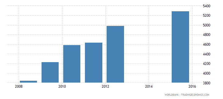 equatorial guinea enrolment in grade 6 of primary education female number wb data
