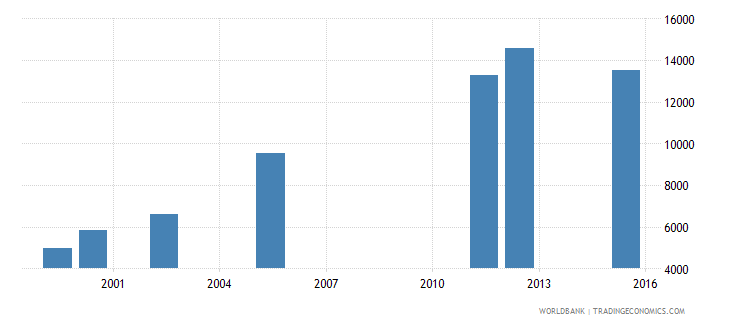equatorial guinea enrolment in lower secondary education female number wb data