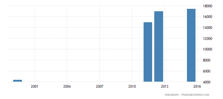 equatorial guinea enrolment in lower secondary education private institutions both sexes number wb data