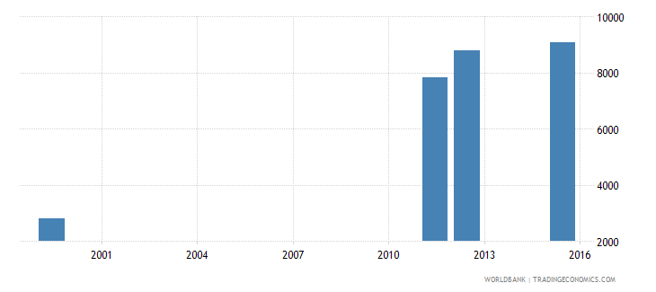 equatorial guinea enrolment in lower secondary education private institutions female number wb data