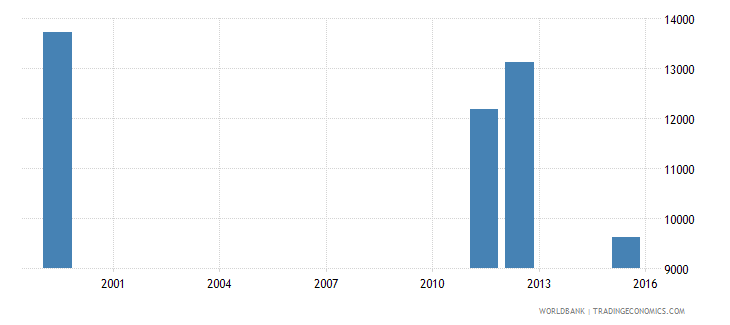 equatorial guinea enrolment in lower secondary education public institutions both sexes number wb data