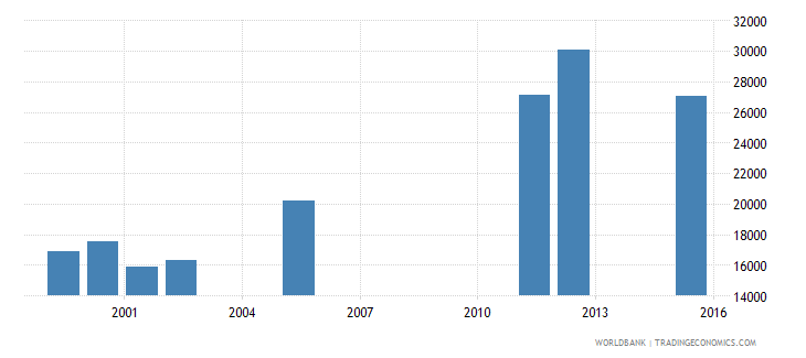 equatorial guinea enrolment in lower secondary general both sexes number wb data