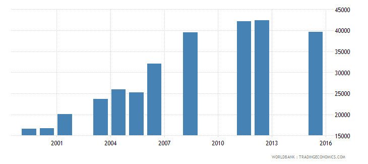 equatorial guinea enrolment in pre primary education both sexes number wb data