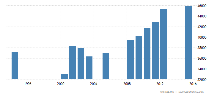 equatorial guinea enrolment in primary education female number wb data