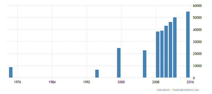 equatorial guinea enrolment in primary education private institutions both sexes number wb data