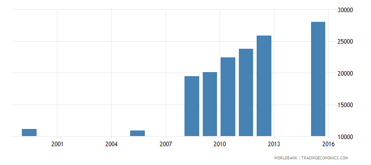 equatorial guinea enrolment in primary education private institutions female number wb data