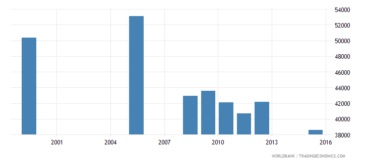 equatorial guinea enrolment in primary education public institutions both sexes number wb data