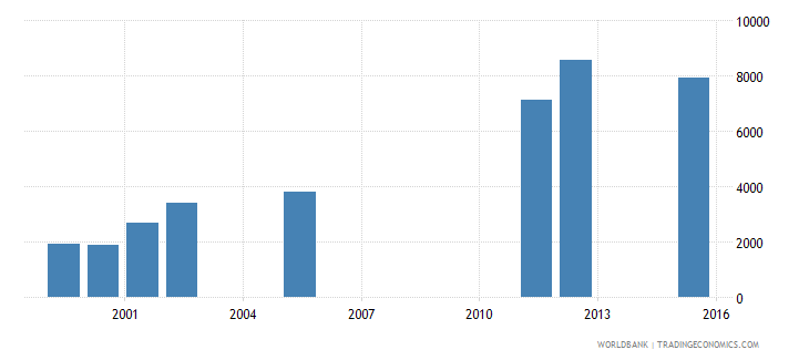 equatorial guinea enrolment in upper secondary general both sexes number wb data