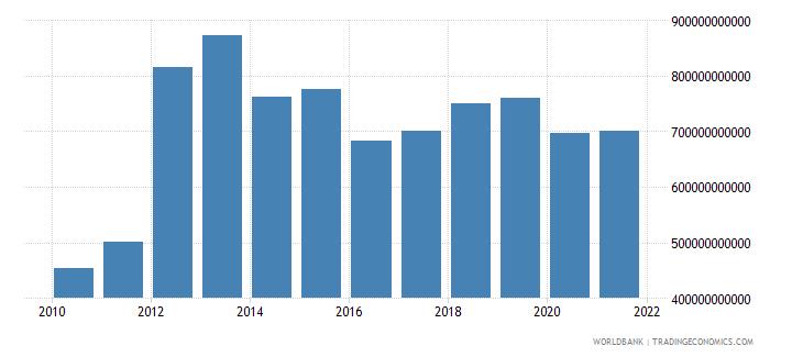 equatorial guinea expense current lcu wb data