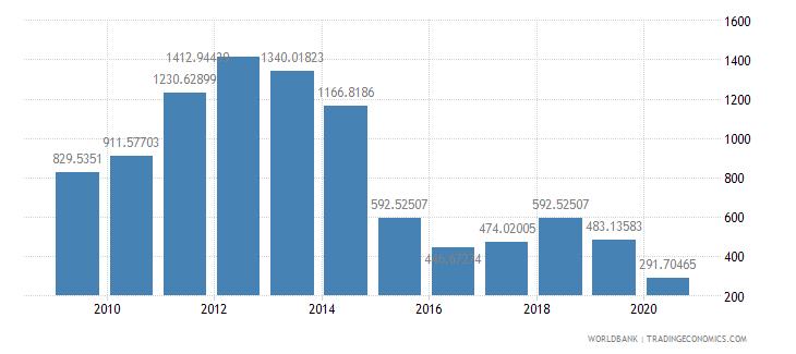 equatorial guinea export value index 2000  100 wb data