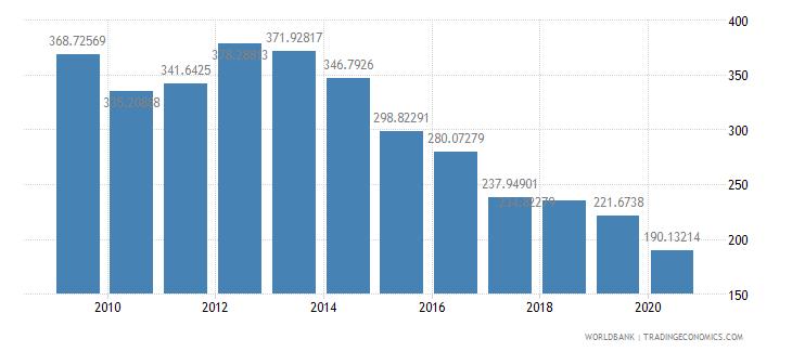 equatorial guinea export volume index 2000  100 wb data