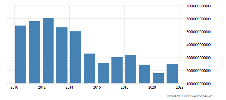equatorial guinea exports as a capacity to import constant lcu wb data