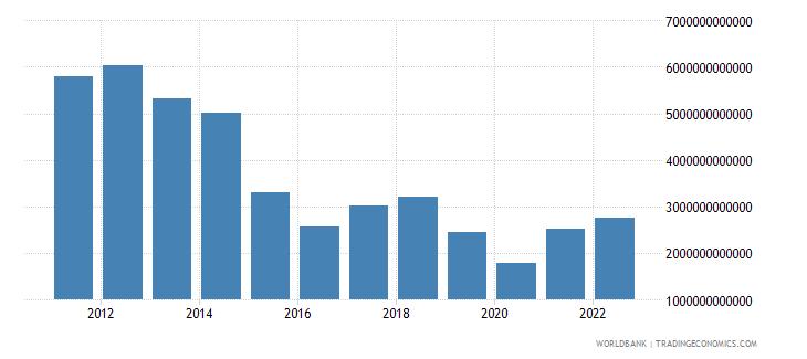equatorial guinea exports as a capacity to import constant lcu wb data