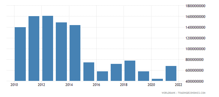 equatorial guinea exports of goods and services us dollar wb data