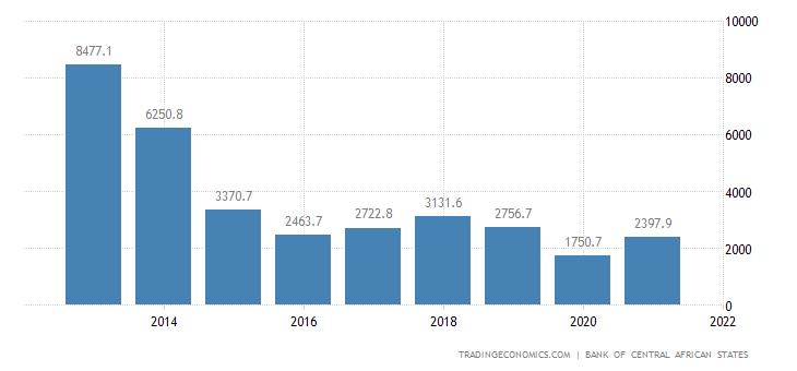 Equatorial Guinea Exports