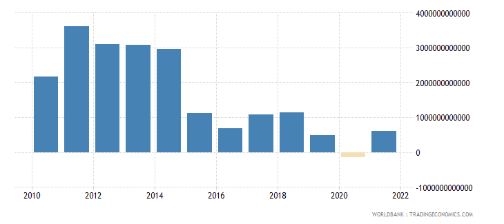 equatorial guinea external balance on goods and services current lcu wb data