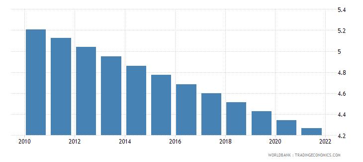 equatorial guinea fertility rate total births per woman wb data