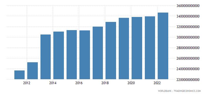 equatorial guinea final consumption expenditure constant lcu wb data