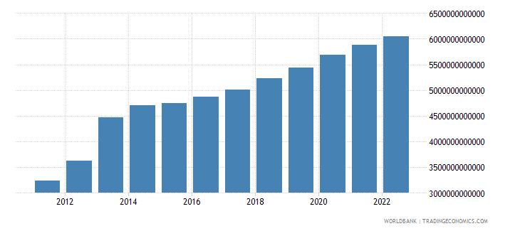 equatorial guinea final consumption expenditure current lcu wb data