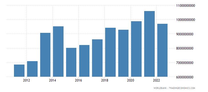 equatorial guinea final consumption expenditure us dollar wb data