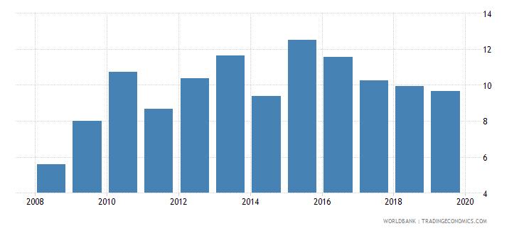 equatorial guinea financial system deposits to gdp percent wb data