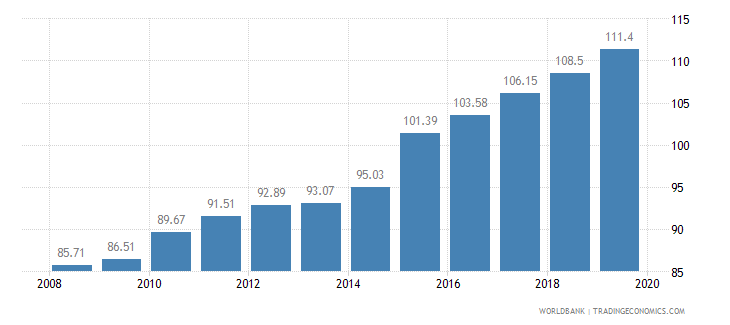 equatorial guinea food production index 1999 2001  100 wb data