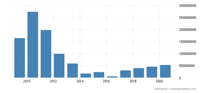 equatorial guinea foreign direct investment net inflows bop us dollar wb data